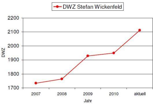 DWZ-Entwicklung Stefan Wickenfeld